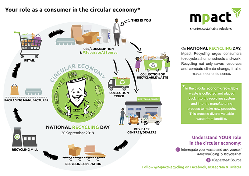 National Recycling Day 2019 Infographic [infographic]